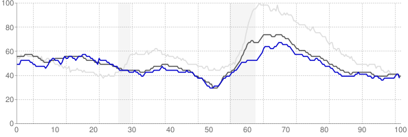 Great Falls, Montana monthly unemployment rate chart